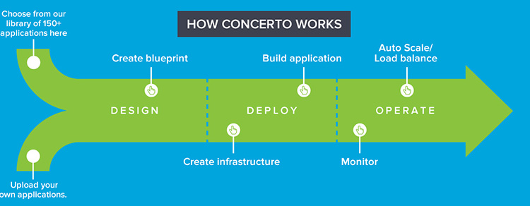 How Concerto Works