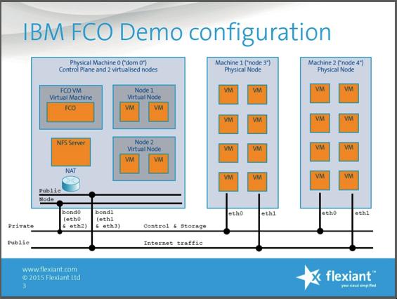 FCO Demo Configuration