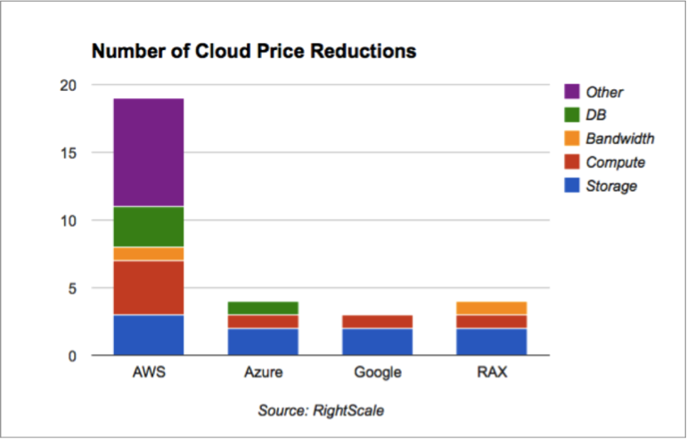 Commoditizing the Cloud | Cloud Services