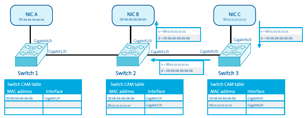 Network Scalability