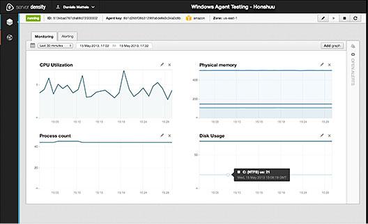 Server Density Graph