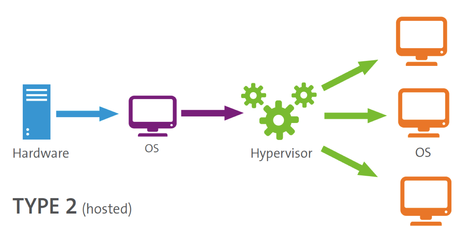 what does a hypervisor do? | flexiant